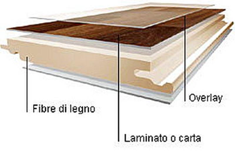 sezione di parquet laminato